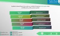 دورات مركز تنمية المهارات